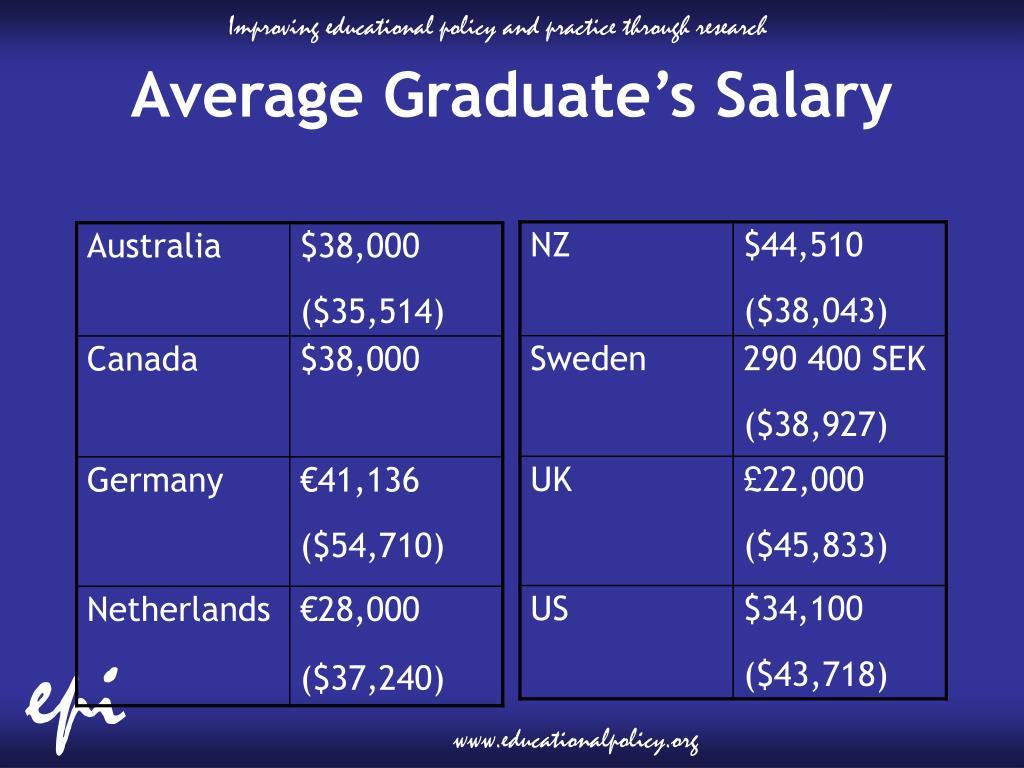 Average Graduate's Salary