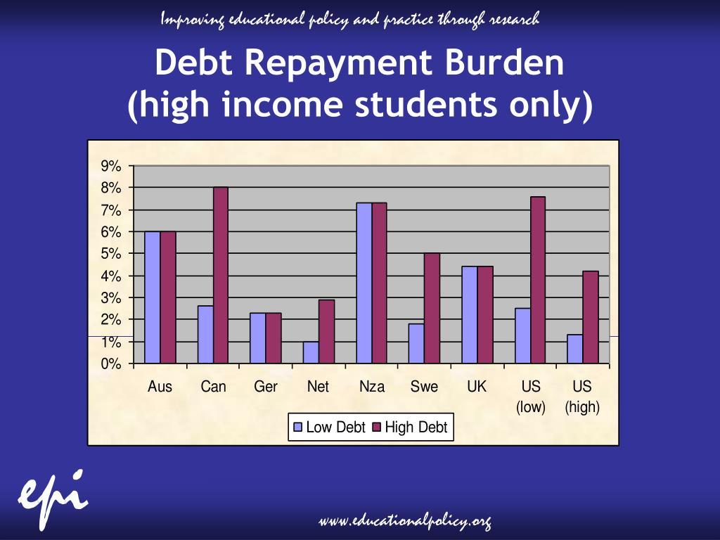 Debt Repayment Burden