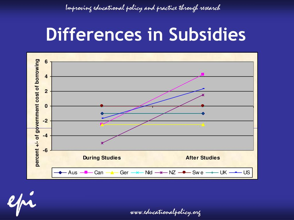 Differences in Subsidies