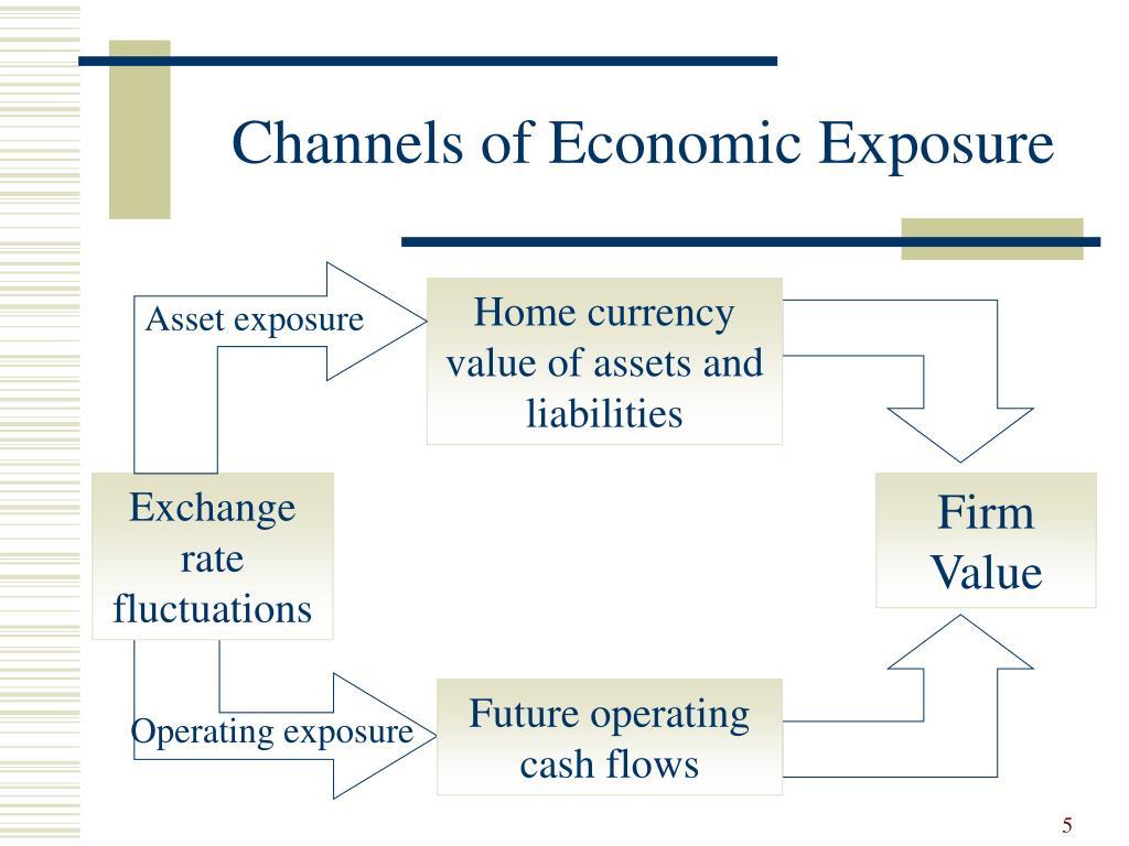 Asset exposure