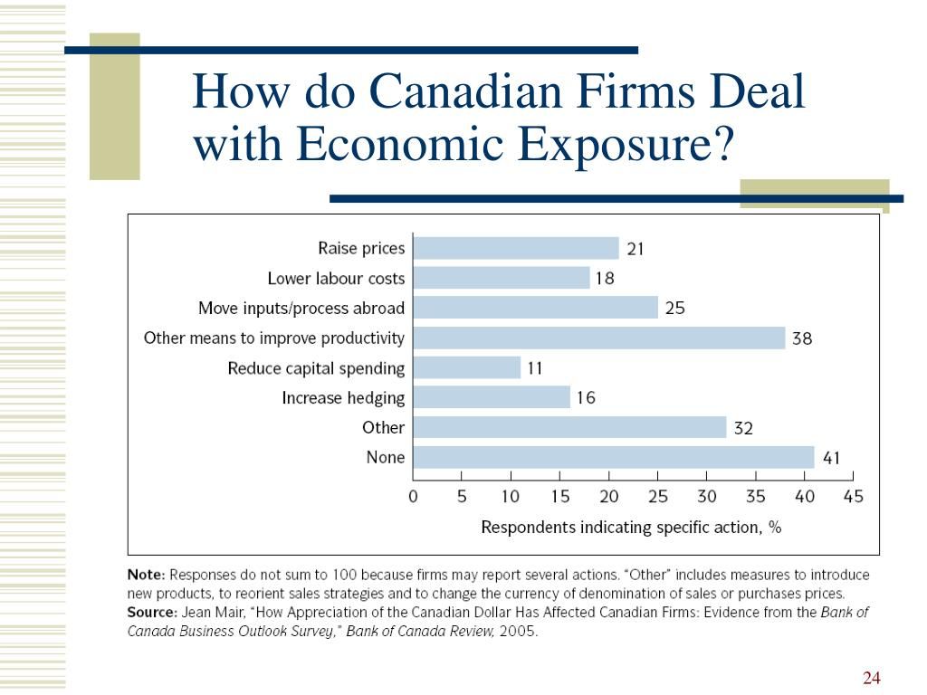How do Canadian Firms Deal with Economic Exposure?