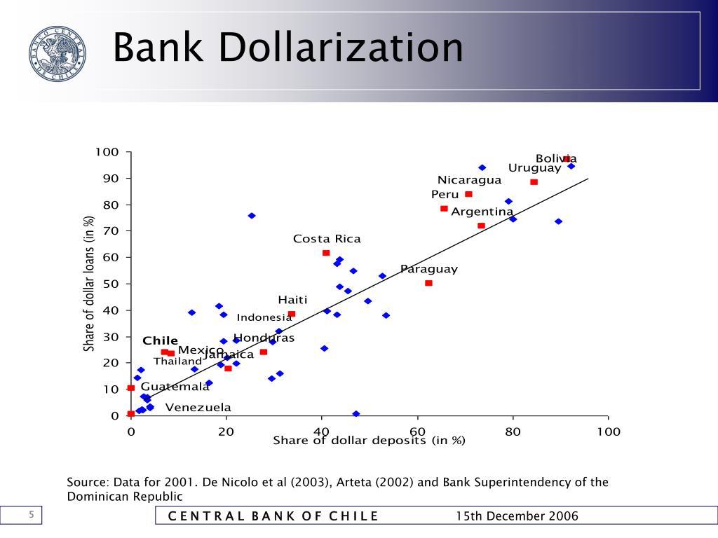 Bank Dollarization