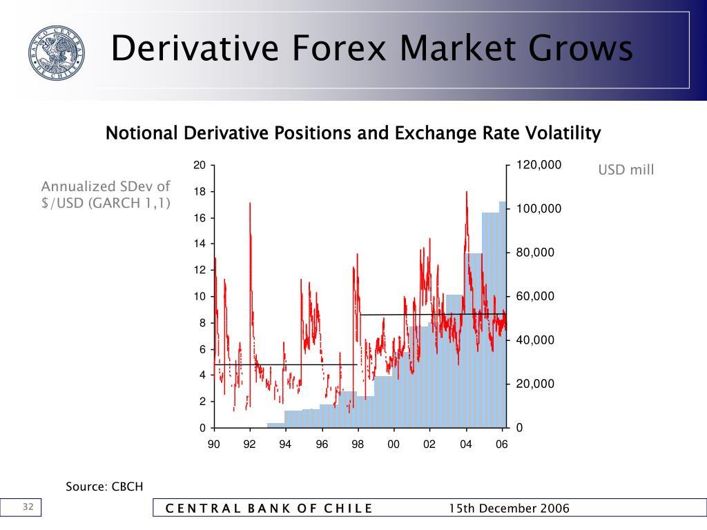 Derivative Forex Market Grows