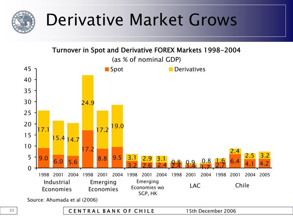 Derivative Market Grows
