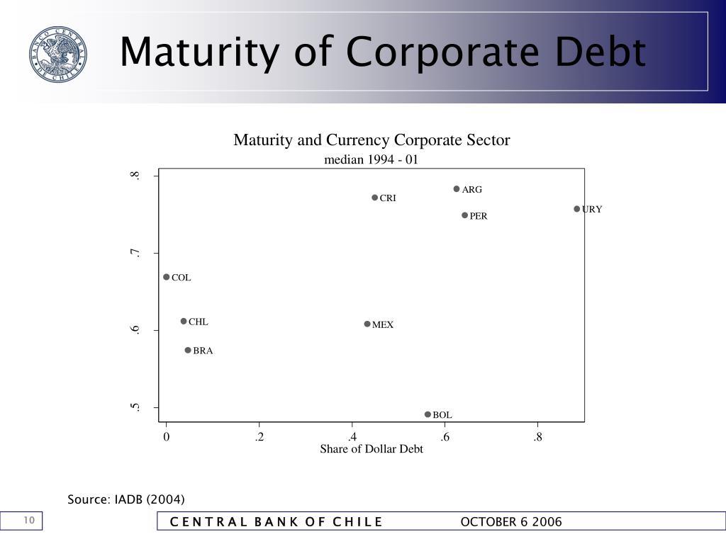 Maturity of Corporate Debt