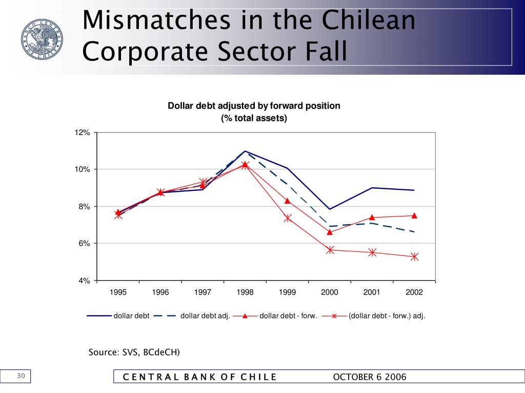 Mismatches in the Chilean Corporate Sector Fall
