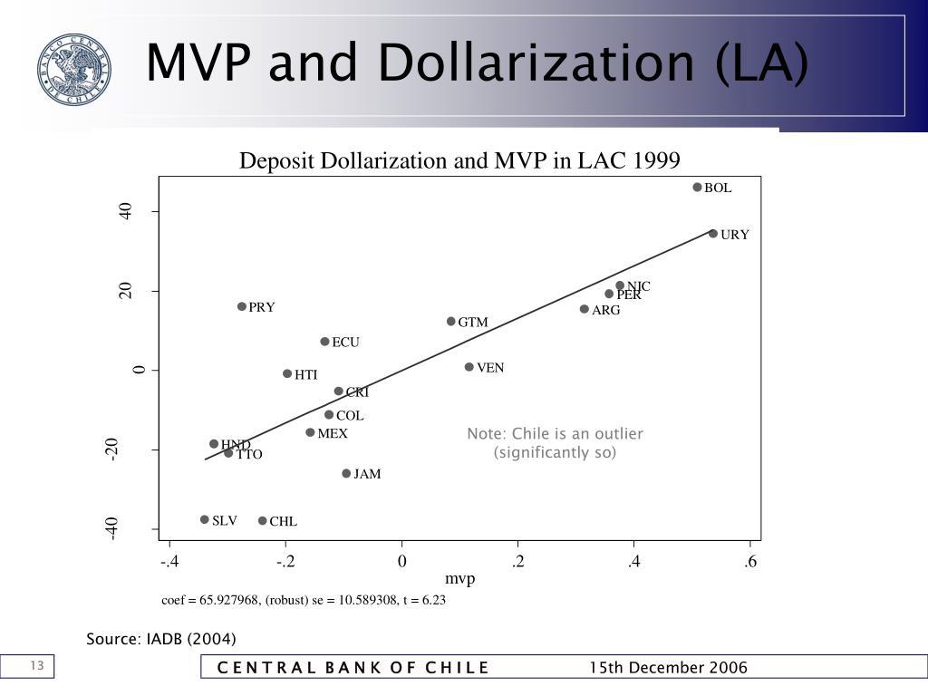 MVP and Dollarization (LA)