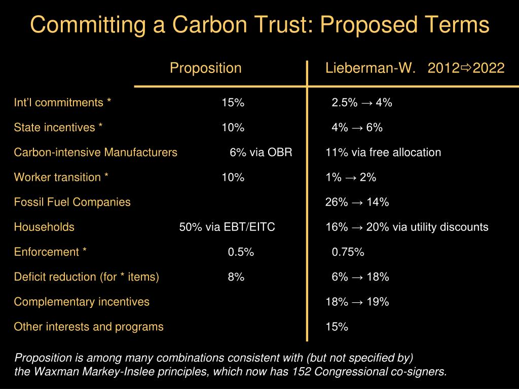 Committing a Carbon Trust: Proposed Terms