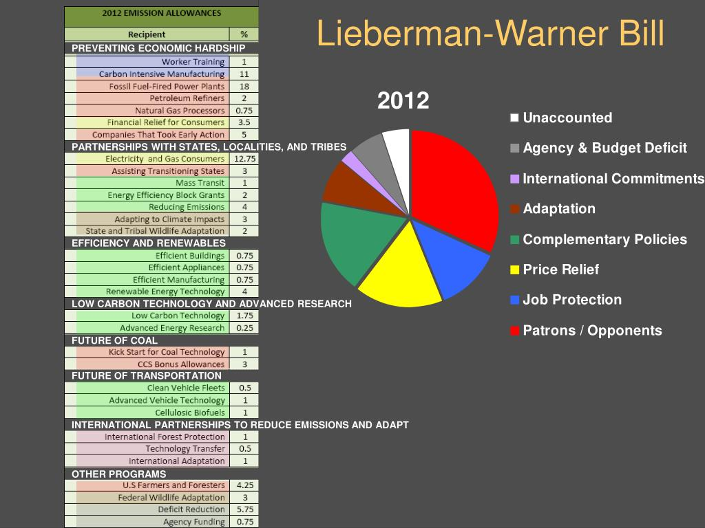 Lieberman-Warner Bill