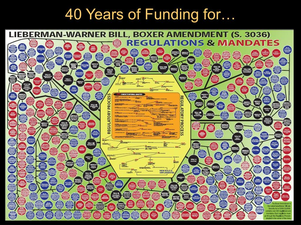 40 Years of Funding for…