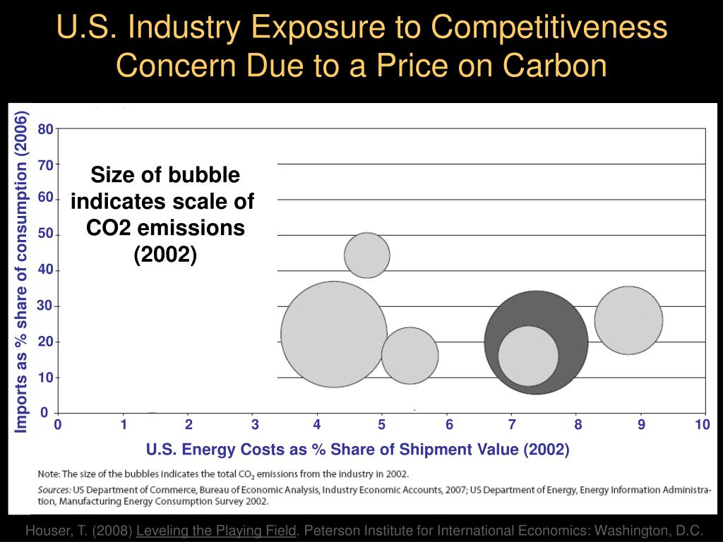 U.S. Industry Exposure to Competitiveness Concern Due to a Price on Carbon