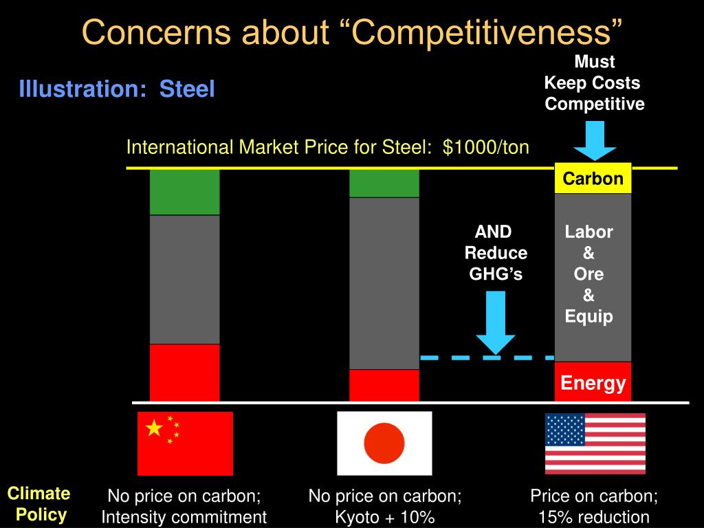 "Concerns about ""Competitiveness"""