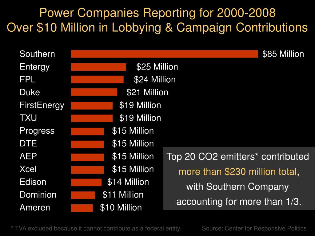 Power Companies Reporting for 2000-2008