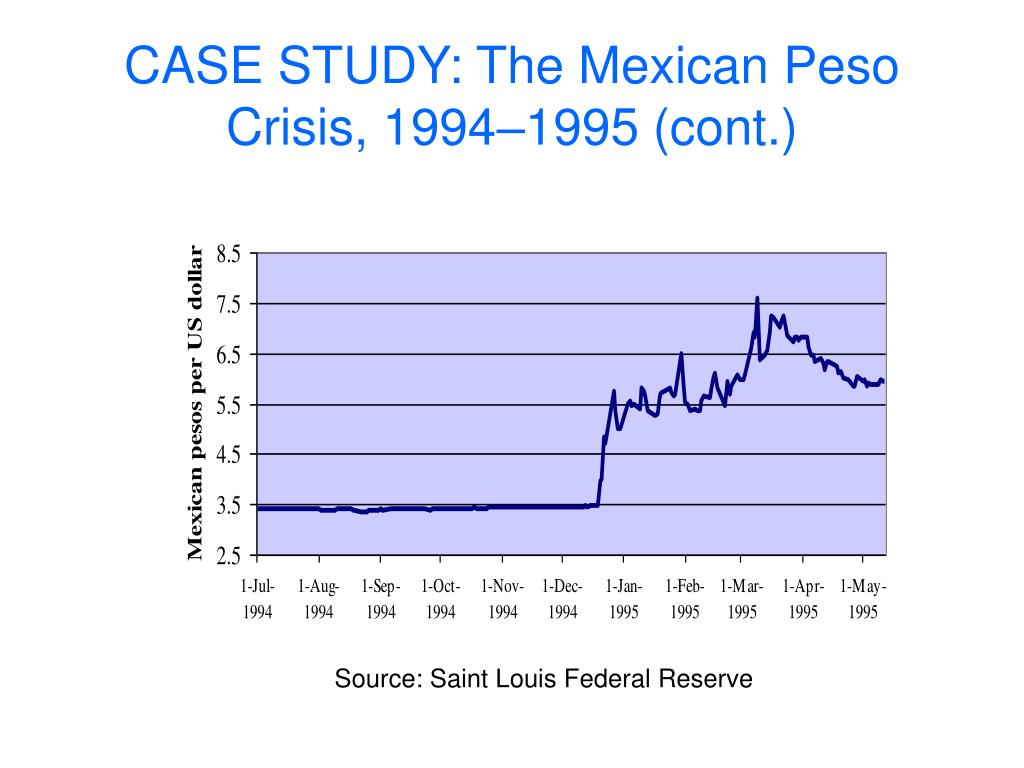 CASE STUDY: The Mexican Peso Crisis, 1994–1995 (cont.)