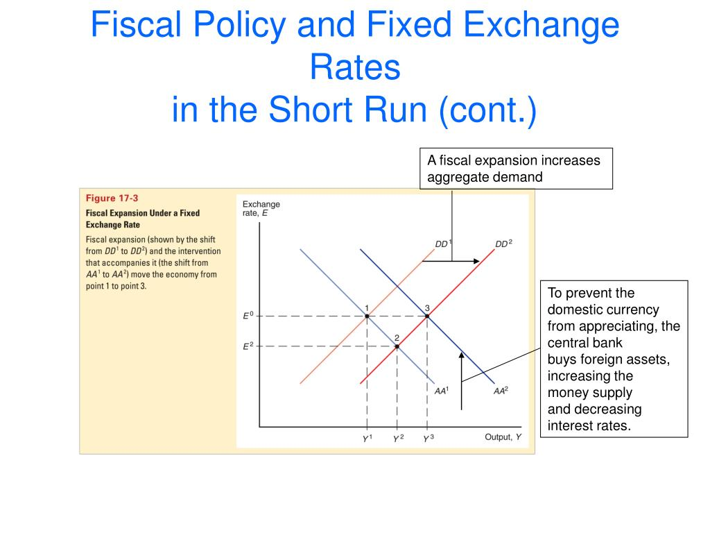 A fiscal expansion increases
