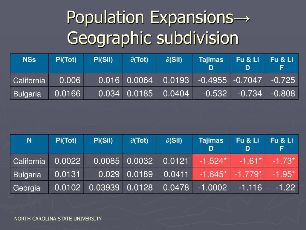 Population Expansions