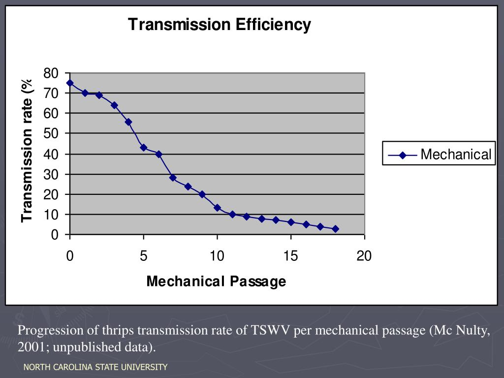 Progression of thrips transmission rate of TSWV per mechanical passage (Mc Nulty, 2001; unpublished data).