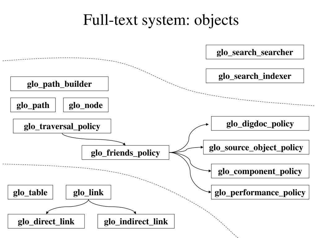 Full-text system: objects