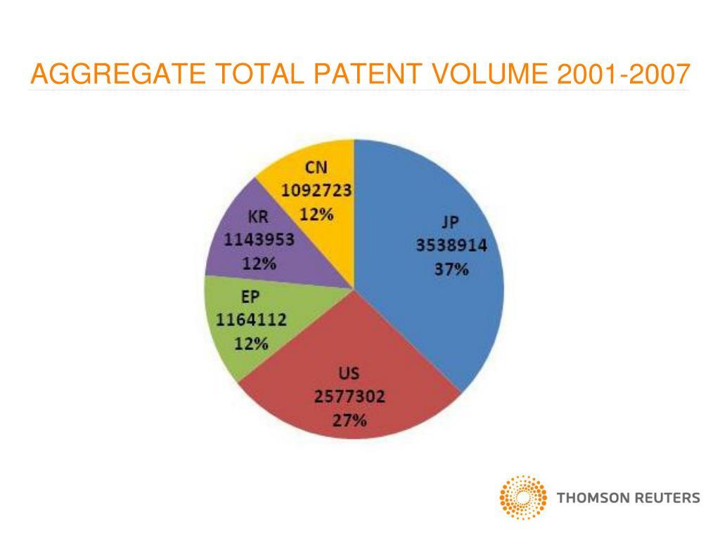 AGGREGATE TOTAL PATENT VOLUME 2001-2007