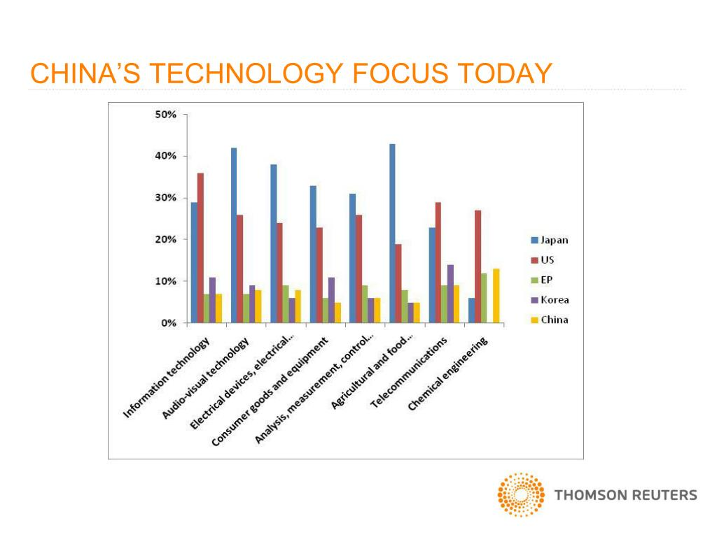 CHINA'S TECHNOLOGY FOCUS TODAY
