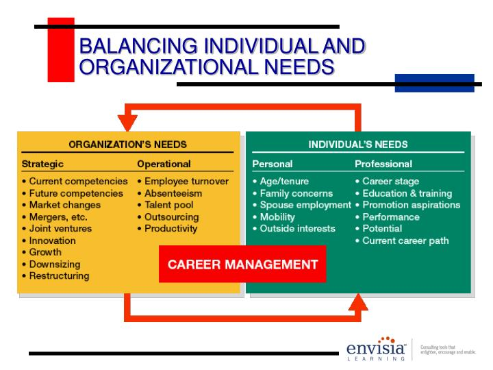 Balancing individual and organizational needs l.jpg