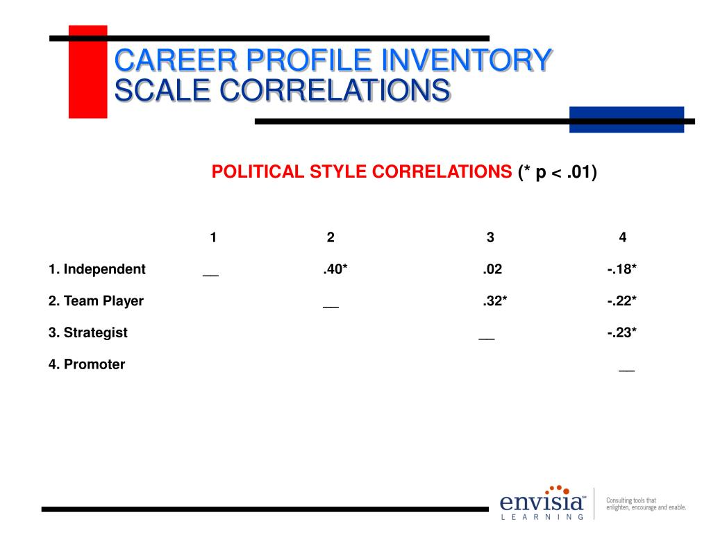CAREER PROFILE INVENTORY