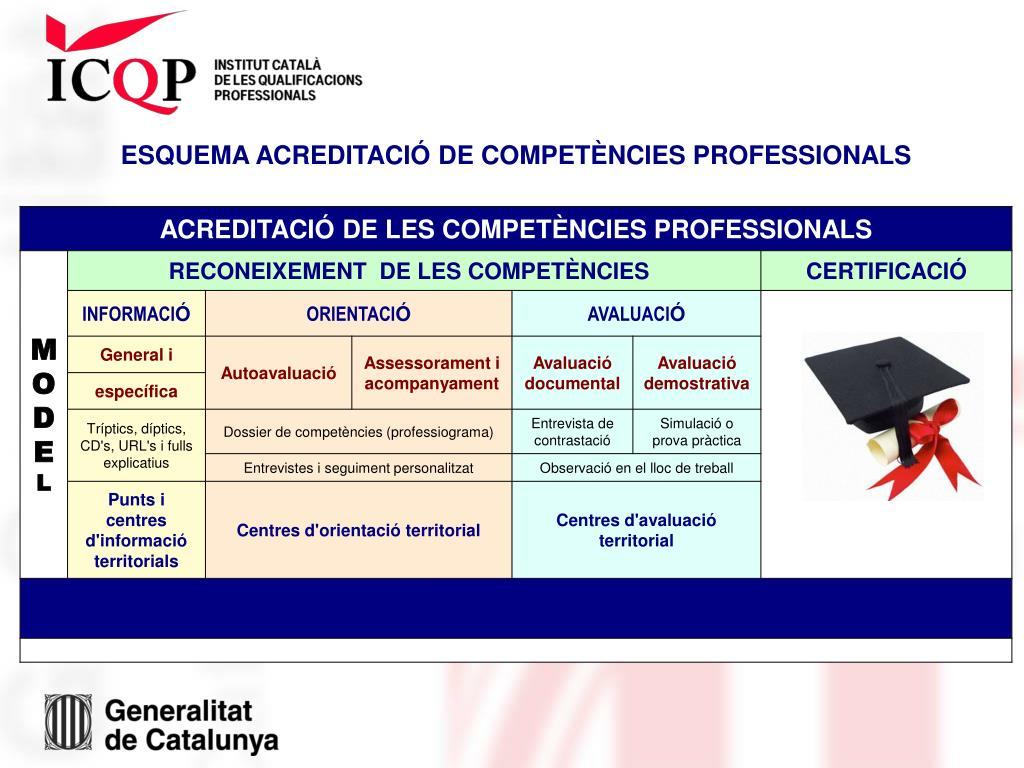 ESQUEMA ACREDITACIÓ DE COMPETÈNCIES PROFESSIONALS