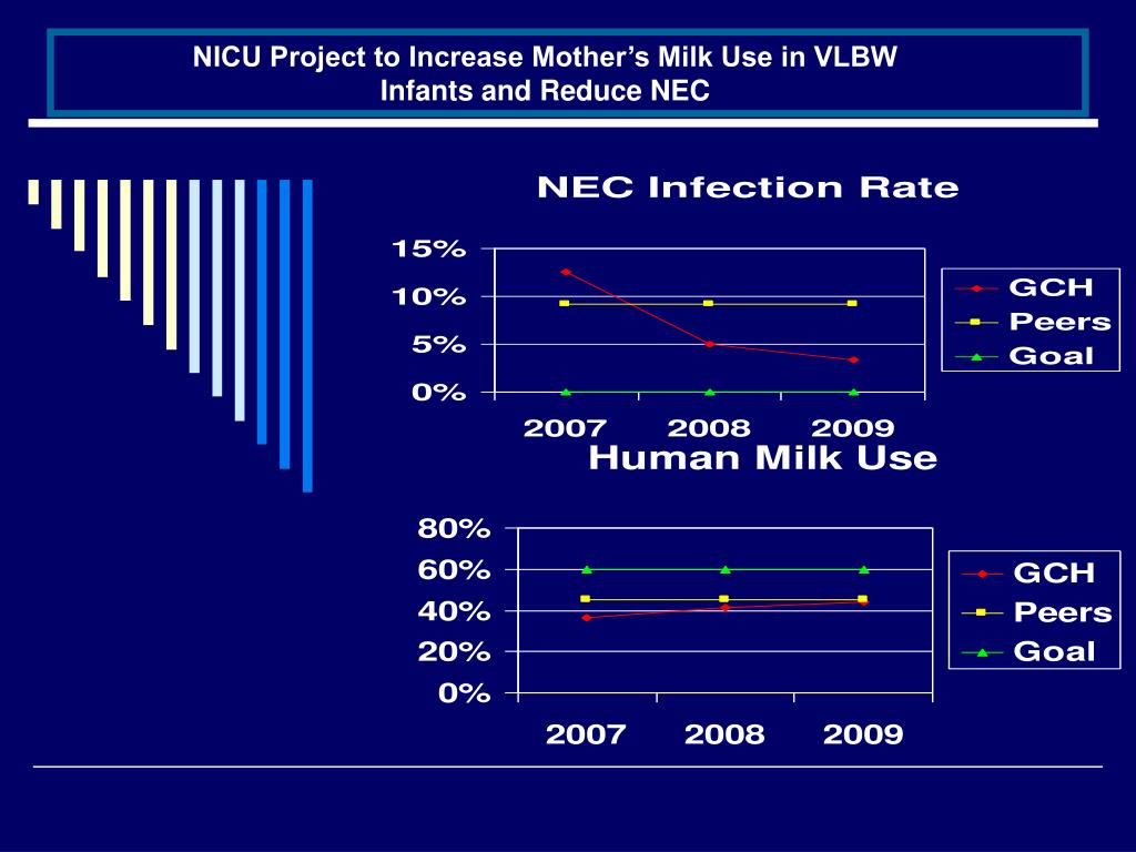 NICU Project to Increase Mother's Milk Use in VLBW Infants and Reduce NEC