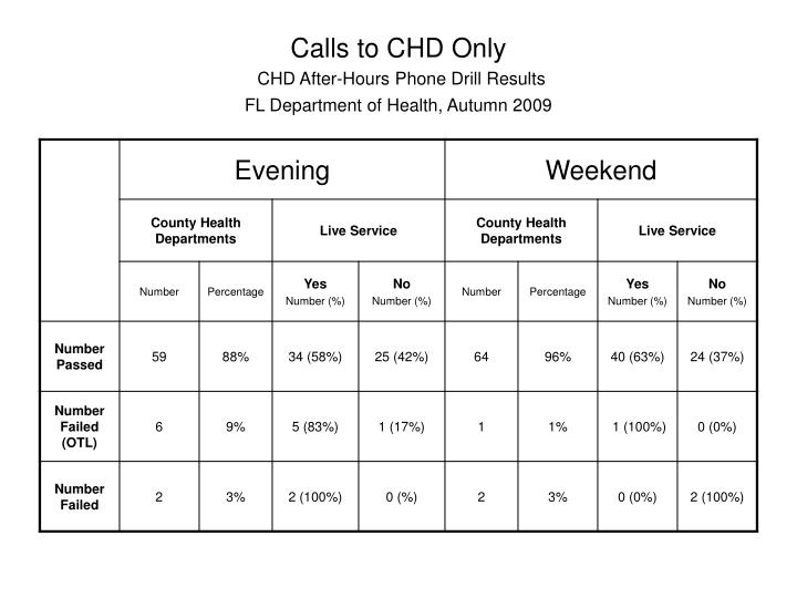 Calls to CHD Only