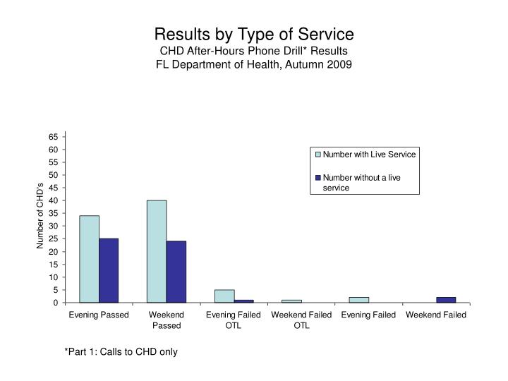 Results by Type of Service