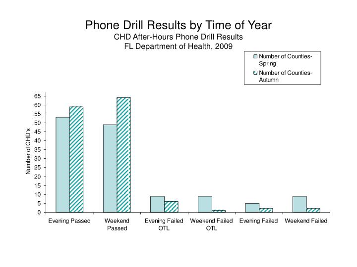 Phone Drill Results by Time of Year