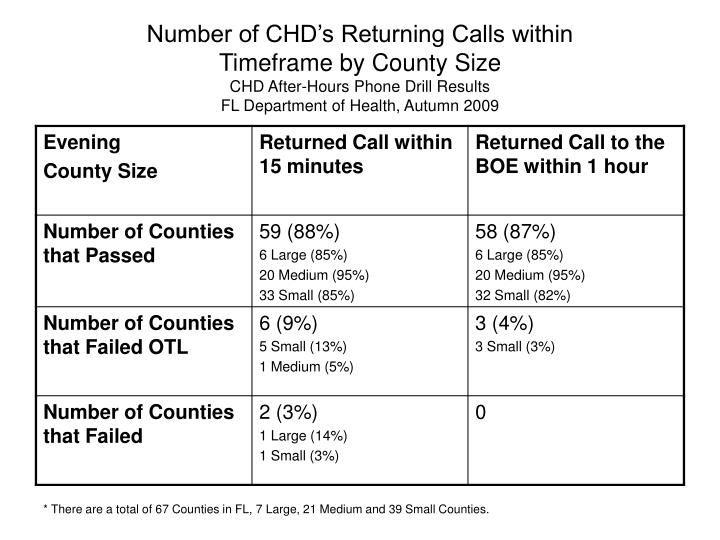 Number of CHD's Returning Calls within