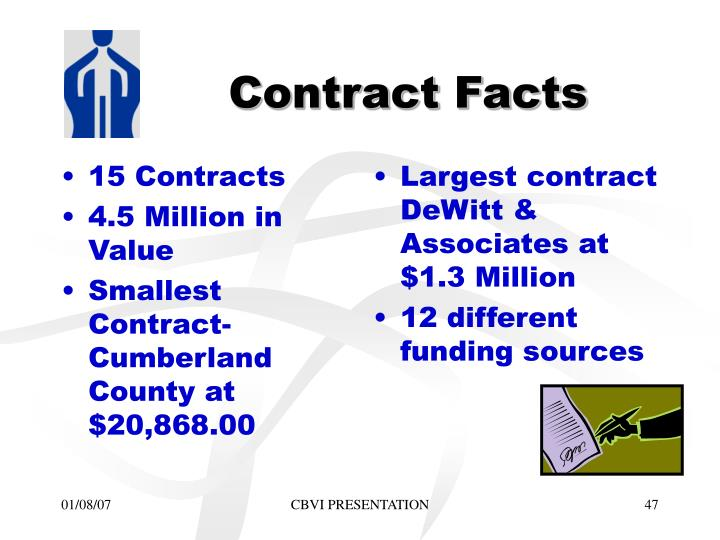 15 Contracts