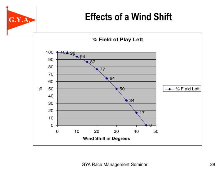 Effects of a Wind Shift
