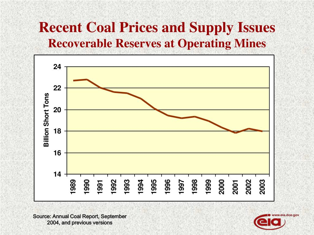 Recent Coal Prices and Supply Issues