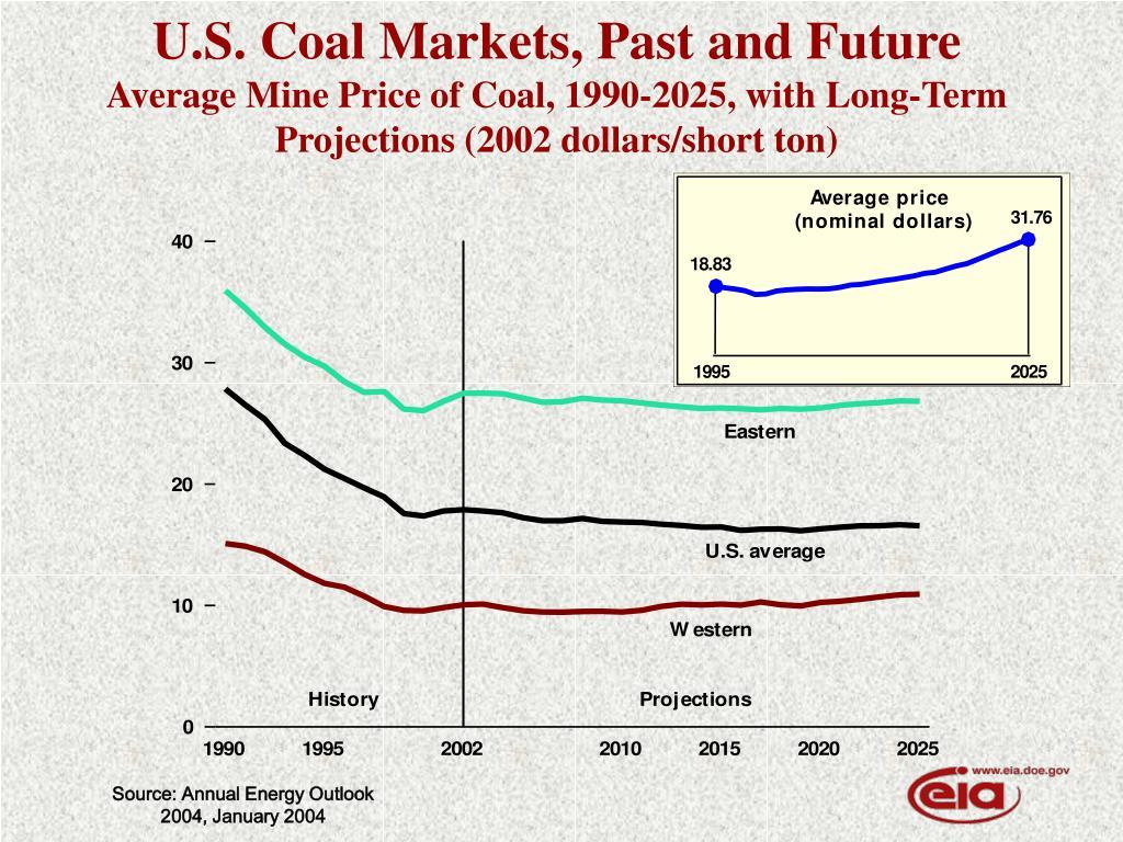 U.S. Coal Markets, Past and Future