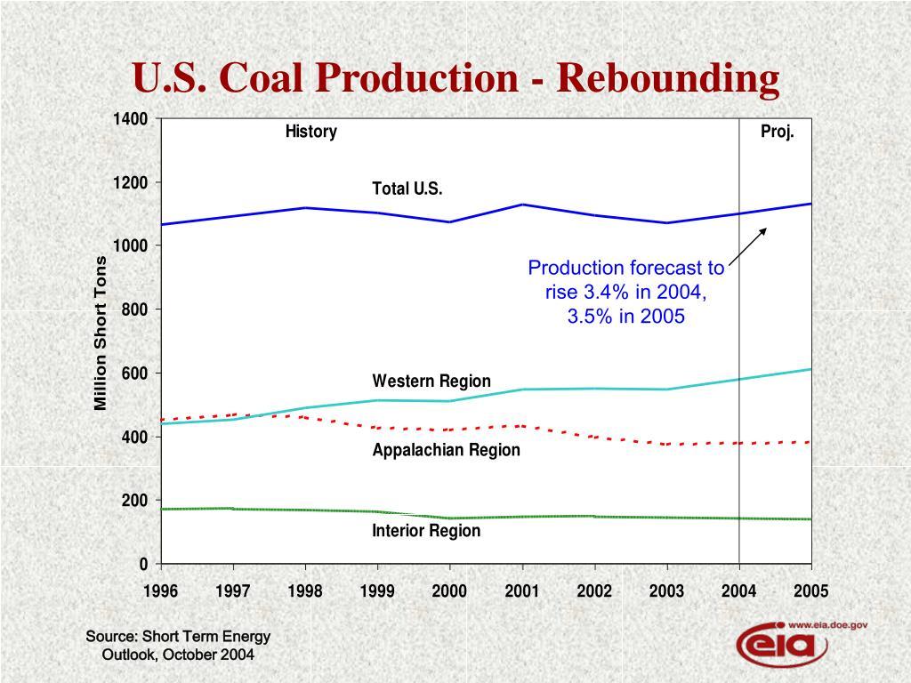 U.S. Coal Production - Rebounding