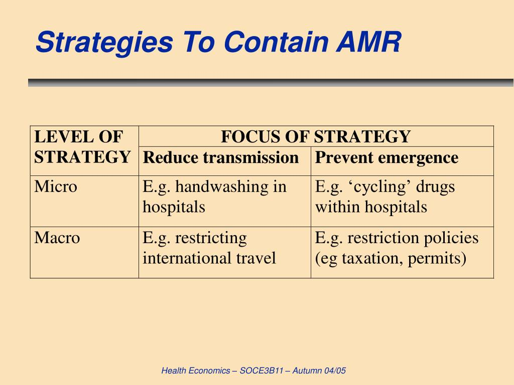 Strategies To Contain AMR