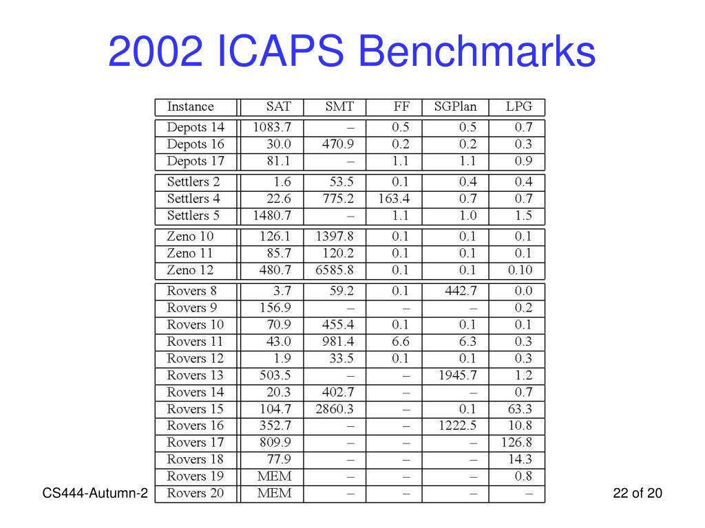 2002 ICAPS Benchmarks