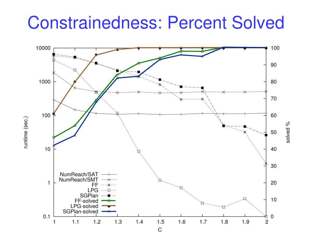 Constrainedness: Percent Solved