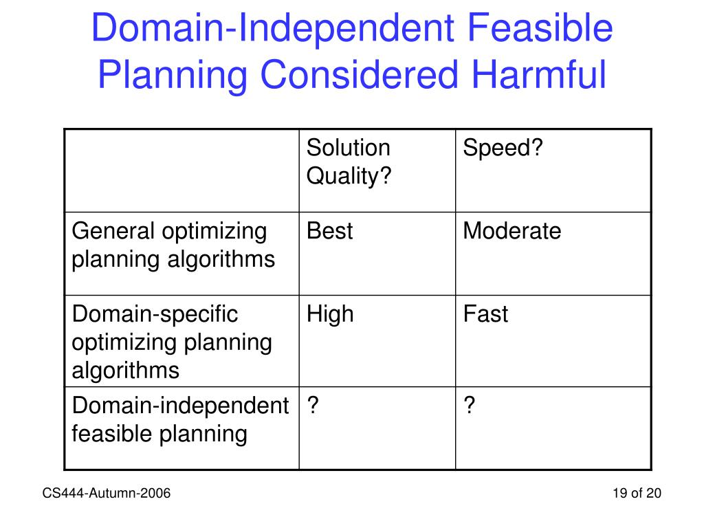 Domain-Independent Feasible Planning Considered Harmful