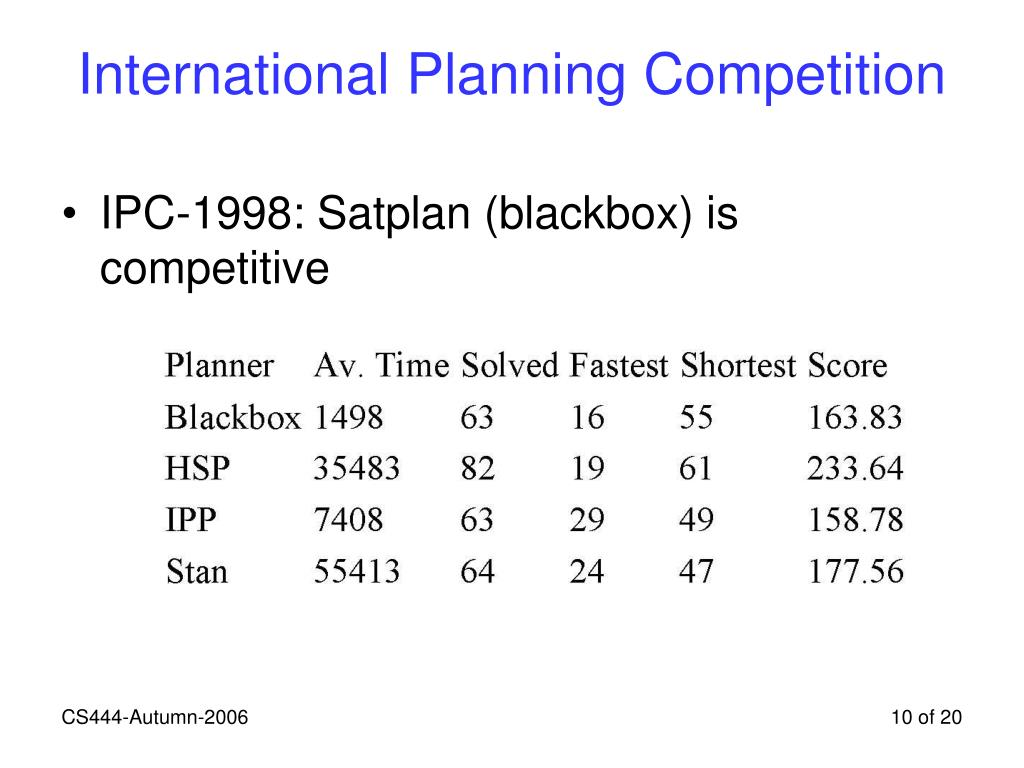 International Planning Competition
