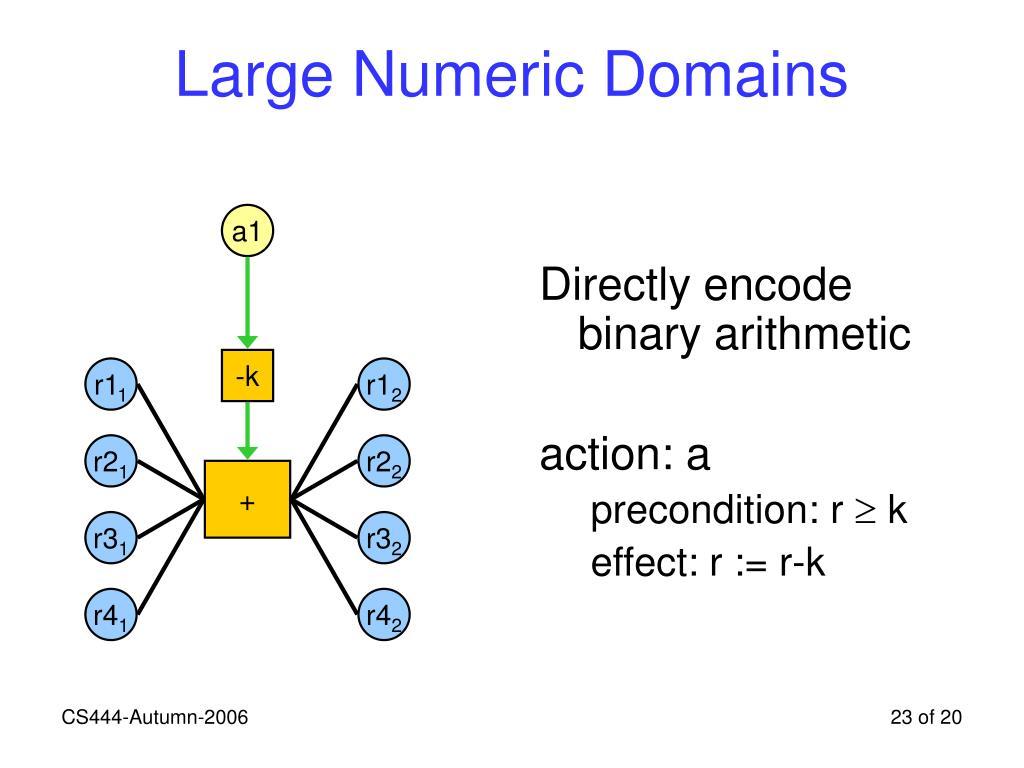 Large Numeric Domains