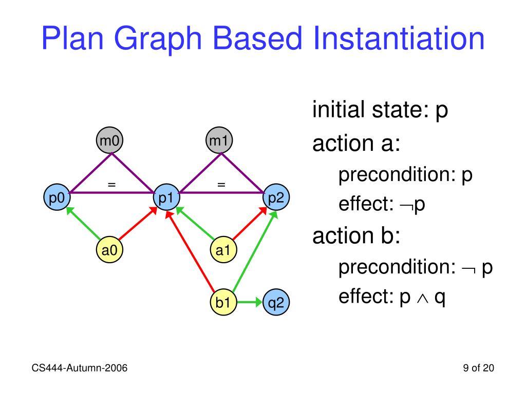 Plan Graph Based Instantiation