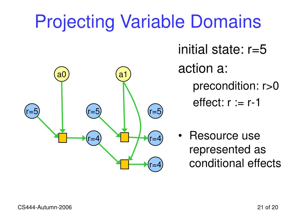Projecting Variable Domains