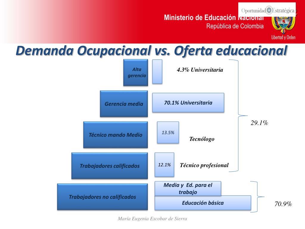 Demanda Ocupacional vs. Oferta educacional