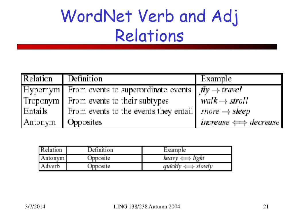WordNet Verb and Adj Relations
