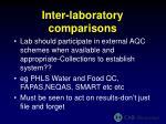 inter laboratory comparisons