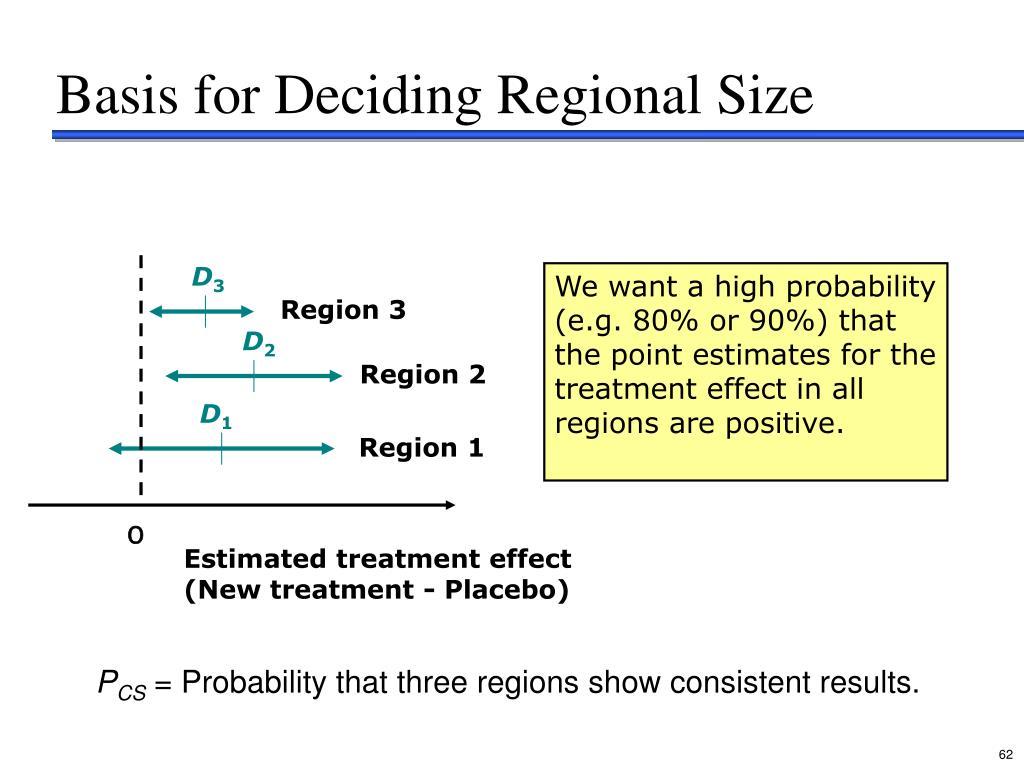 Basis for Deciding Regional Size