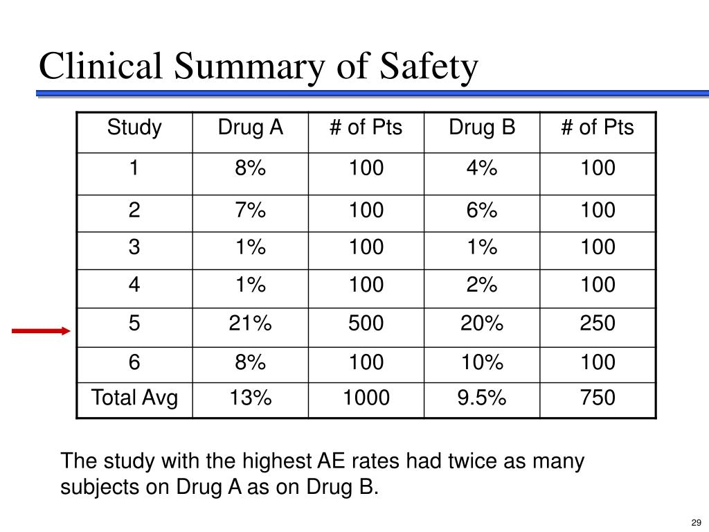 Clinical Summary of Safety
